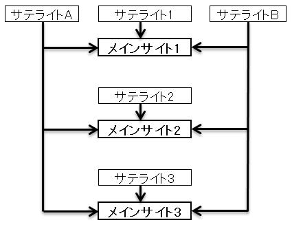 アフィリエイトサイトの構成図