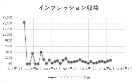 ブログ収益報告_インプレッション収益グラフ