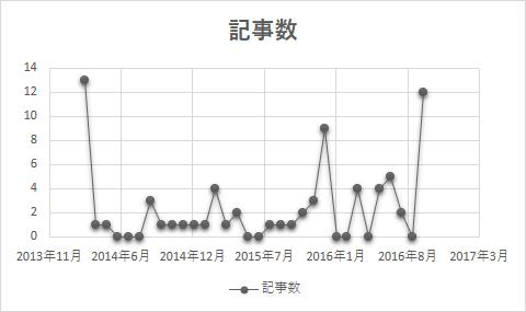 ブログ収益報告_記事数グラフ