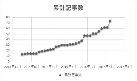 ブログ収益報告_累計記事数グラフ