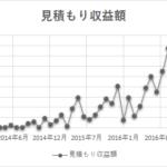 ブログ収益報告_見積もり収益額グラフ