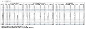 ビットリージョン、0.5BTC投資時の利益