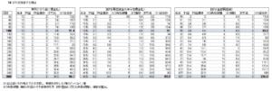 ビットリージョン、10BTC投資時の利益