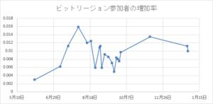 ビットリージョン参加者の増加率の推移